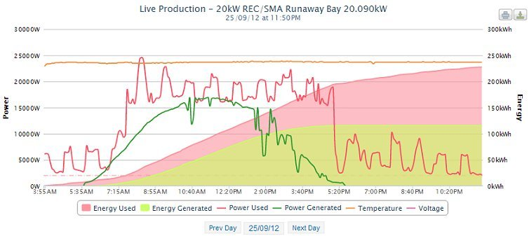 With this graph you can see the commercial power consumption of the property against the commercial solar power production of the property.