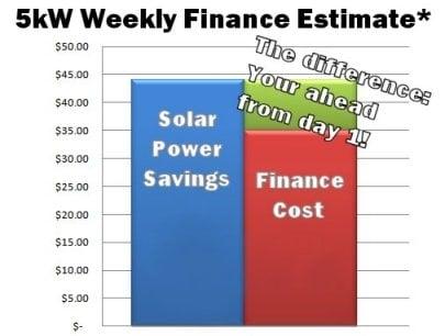 Solar power finance savings graph