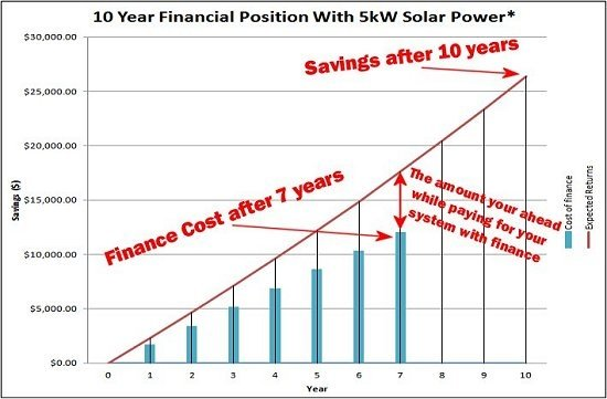 Solar Power Finance Graph