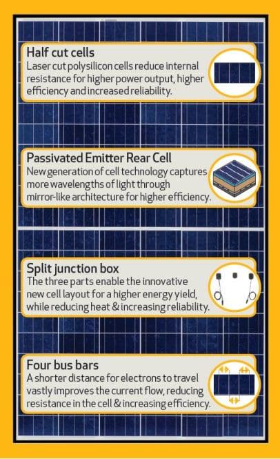 Rec Solar Panels Gold Coast Solar Power Solutions