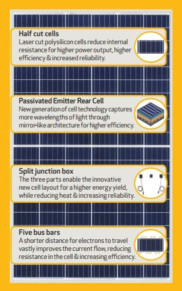 REC TwinPeak solar panel technological advancements