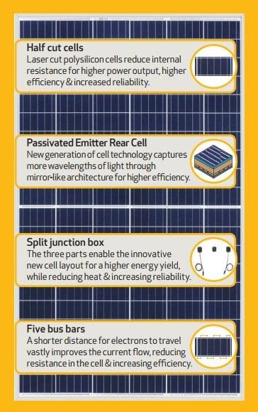 REC TwinPeak solar panel technological advancements