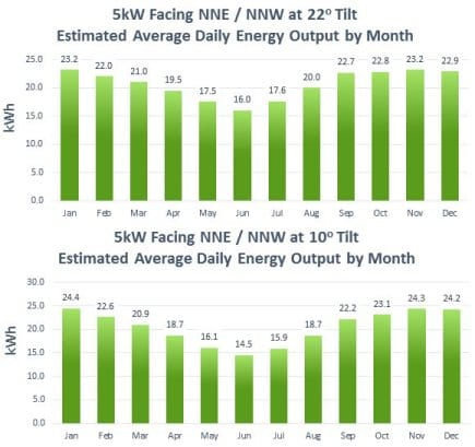 This chart shows the expected monthly solar power yield of a 5kW solar power system facing NNE or NNW on the Gold Coast