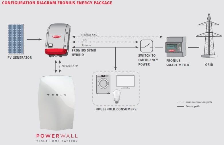 Go Panneau Solaire Solar Power System Requirements