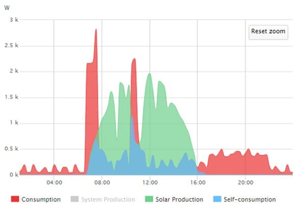 Low solar self consumption graph
