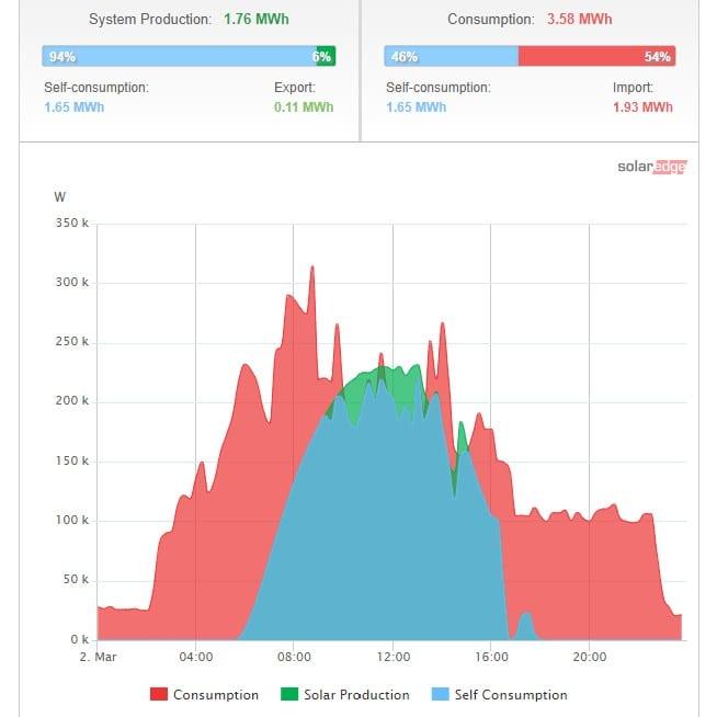 SolarEdge monitoring graph
